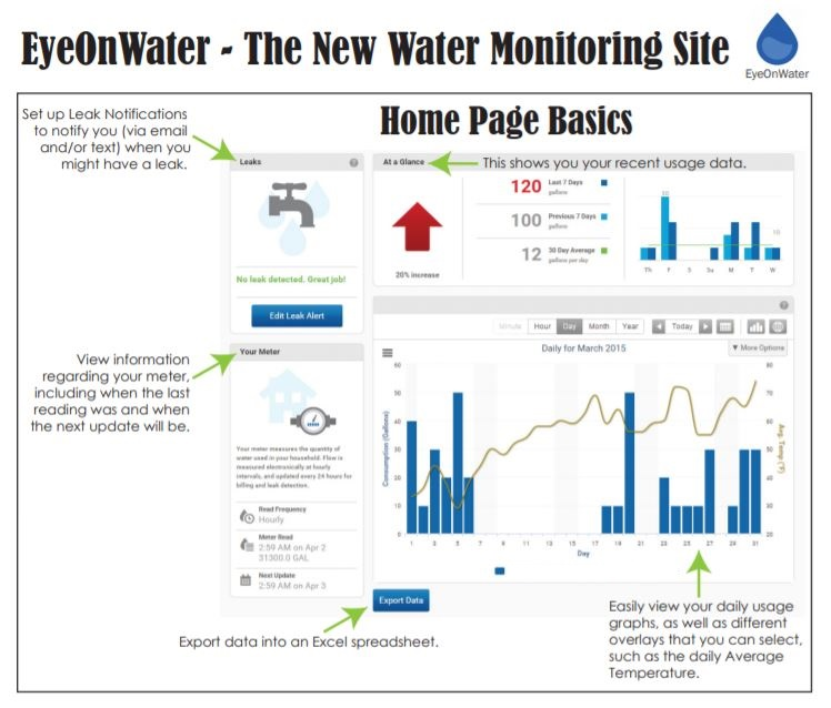 EyeonWater Home Page